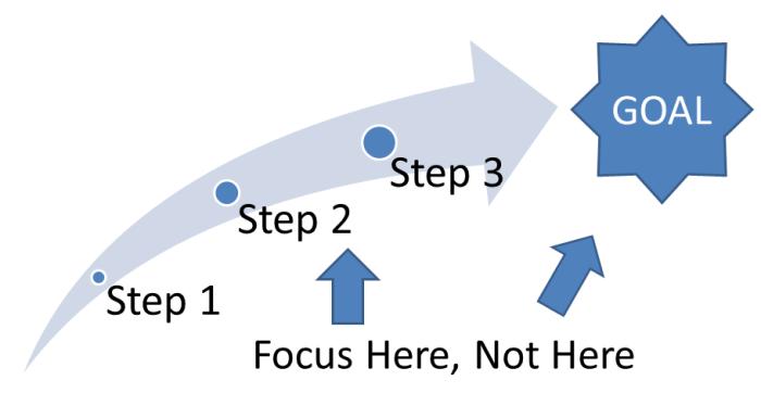 goal-focus-process