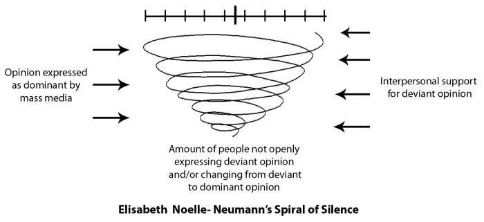 spiral-of-silence-communication-theory