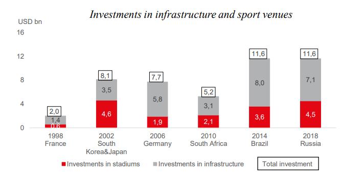 infrastructure vs. venues
