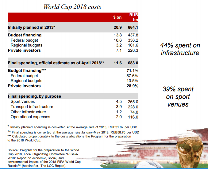 world cup 2018 costs